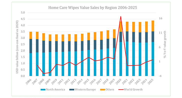 Home Care Wipes: Sustainability in Sharper Focus as Cleaning Frenzy Simmers Following Pandemic