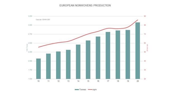 European Nonwovens Production Exceeds 3 Million Tons
