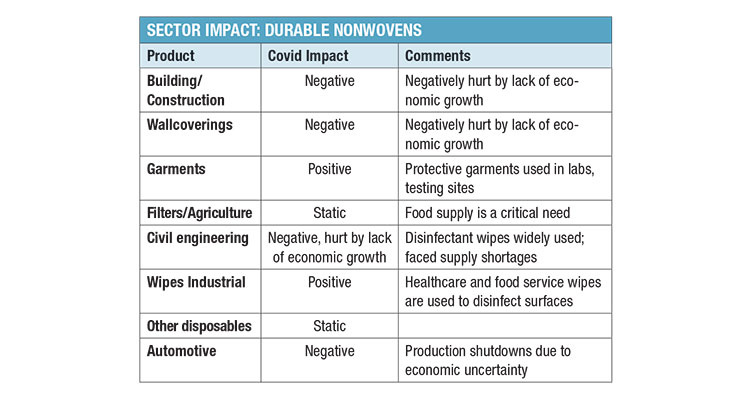 Covid-19 The Impact on Disposable Versus Durable Nonwovens