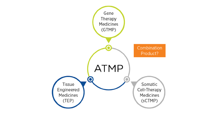 Gene Therapy Trials