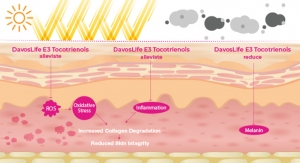 DavosLife E3 Tocotrienols targets the underlying root causes of skin ageing