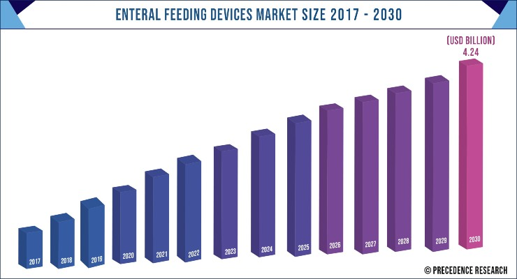 Enteral Feeding Devices Market Set for Strong Growth This Decade