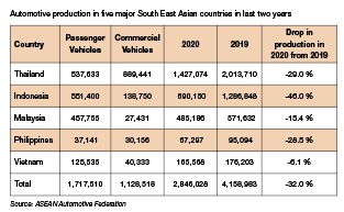 South East Asian Automotive Paint  Industry – Impact of COVID-19