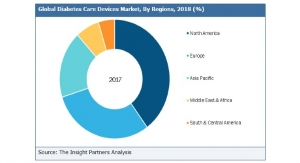 Global Diabetes Care Devices Market to Garner $39.4B by 2027