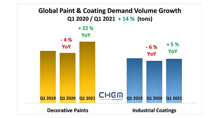 Global Demand Volume for Paints and Coatings Expands by 14% in Q1 2021