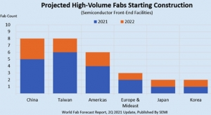SEMI: New Semiconductor Fabs to Spur Surge in Equipment Spending