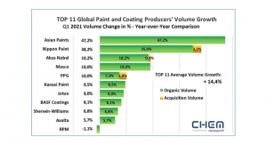Varying Growth Patterns for the Top 11 Paints and Coatings Manufacturers in Q1 2021