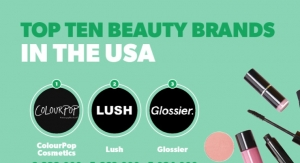 What Beauty Brands Lead by Search?