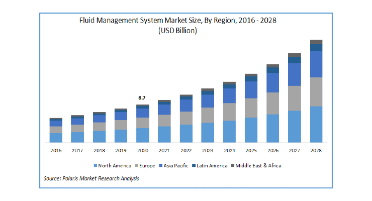 Fluid Management System Market to be Worth $23.2 Billion By 2028