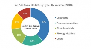 Packaging Continues to Drive Growth in Additives Market