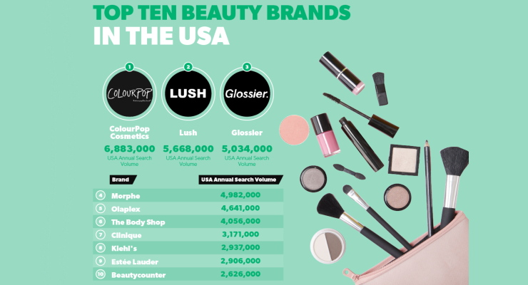 Glossier Is the Most Popular Beauty Brand in New York