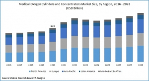 Medical Oxygen Concentrators, Cylinders Market to Top $4 Billion by 2028