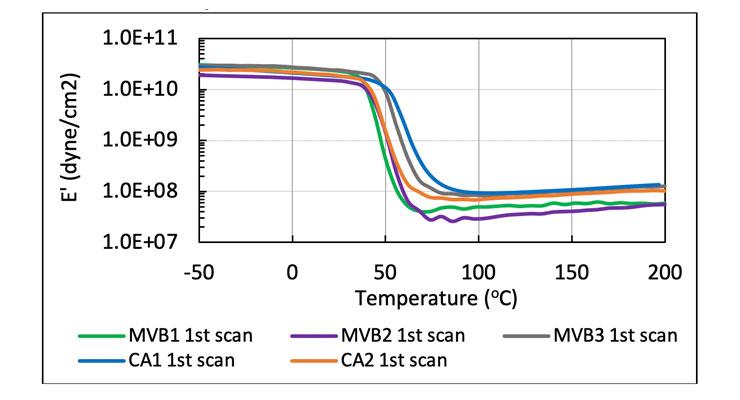 LOW EMISSION EPOXY TECHNOLOGY FOR MOISTURE VAPOR BARRIER FLOORING APPLICATION
