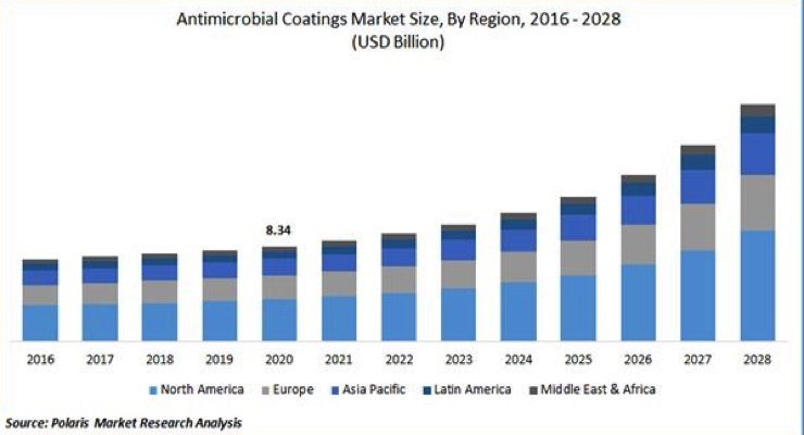 Antimicrobial Coatings Market Size Worth $20.71 Billion By 2028: Polaris