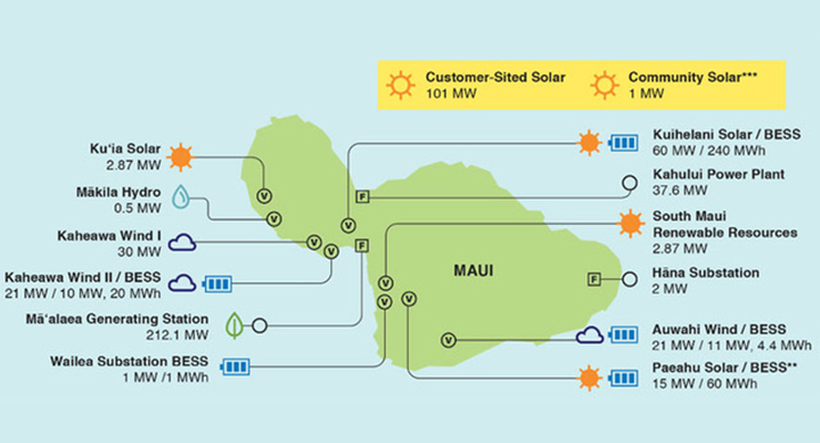 NREL Methods Assist Maui in Approaching 100% Renewable Operations