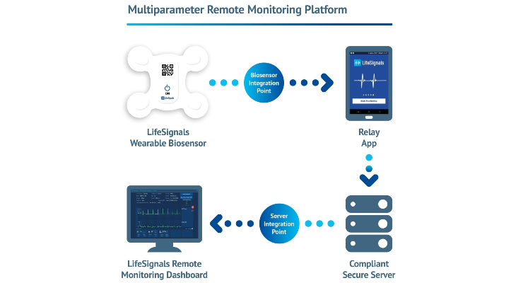 LifeSignals Inc. Receives FDA Approval for Remote Monitoring Platform
