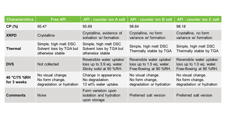 API Development Trends