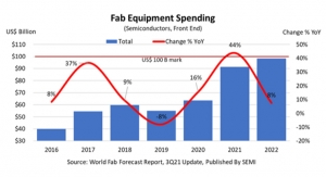 Fab Equipment Spending to Reach New High of Nearly $100 Billion in 2022: SEMI