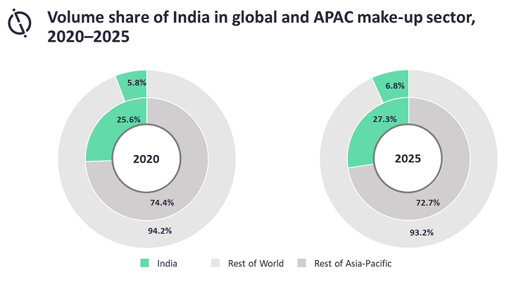 Indian Makeup Market Forecasted to Grow
