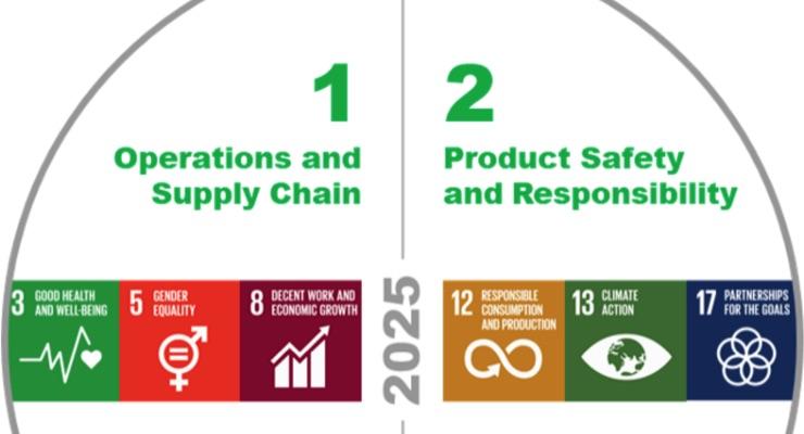 Siegwerk launches sustainable business agenda HorizonNOW