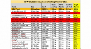NOW Finds Quality, Potency Issues with Glutathione Supplements on Amazon