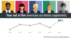 Driven by Immune Health Focus, 80% of Consumers Report Supplement Use