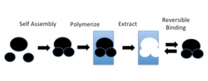 Re-chargeable Coatings: Innovative Approach to Functionalization-on-Demand
