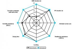 DTM coating based on Posichem PC-Mull AC 16-2