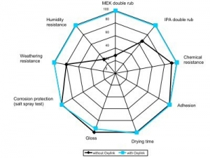 White protective metal coating based on Acronal® S 760