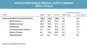 World demand for disposable medical supplies to reach $198 billion in 2016