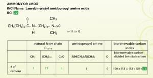 Biorenewable Carbon Index for Green Formulations
