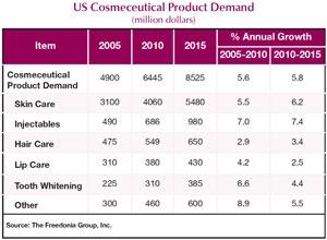 Demand for Cosmeceuticals To Hit 8.5 Billion in 2015