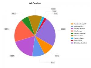2011 Marketing Sales Salary Survey