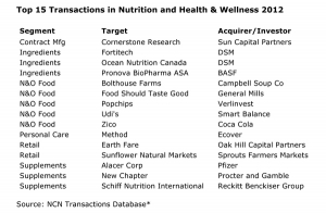 Financings Fuel Next Generation Health & Wellness Companies