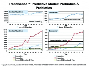 Getting Ahead of the Curve: Prebiotics