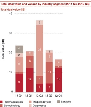 Analysts Expect More M&A Activity in 2013