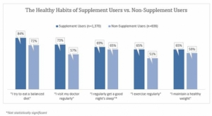 Supplement Users Make Healthier Choices