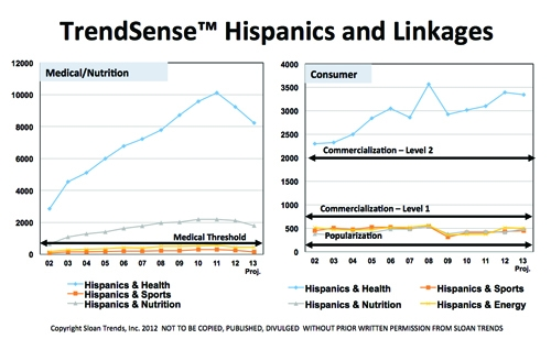 Getting Ahead of the Curve: Hispanics & Health