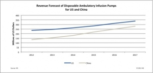 Disposable Ambulatory Infusion Pumps to Enjoy Strong Growth, Report Says