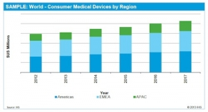 Consumer Medical Devices Global Revenue to Grow 4 Percent In 2013