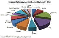 BOPP film demand returns to the West