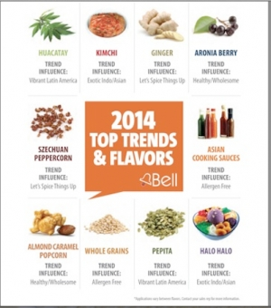 2014 Top Ten Flavor & Fragrance Trends