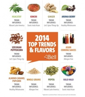 Bell Flavors & Fragrances Forecasts 2014 Trends