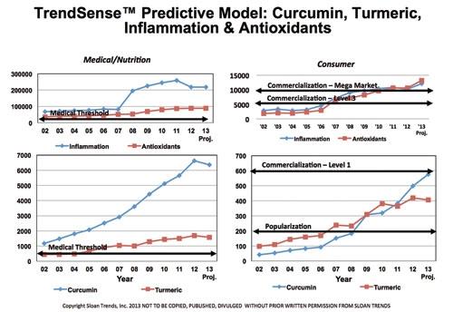 Getting Ahead of the Curve: Turmeric & Curcumin