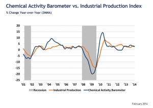 Chemical Activity Barometer Halts Growth Trend