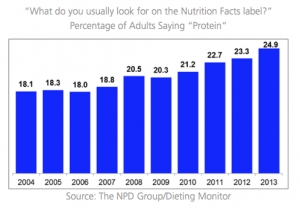 U.S. Consumers Seek Protein for a Healthy Diet