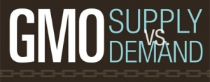 Infographic: Non-GMO Supply & Demand