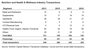 NCN Reports on 2013's Top Health & Wellness Industry Transactions