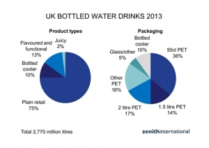 Bottled Water Consumption in the U.K. Increased 10% in 2013