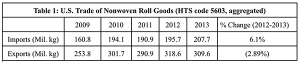 Roll Goods Import and Export Data for 2013